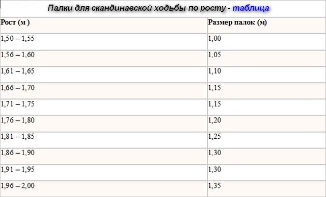 таблица длины роста и палок