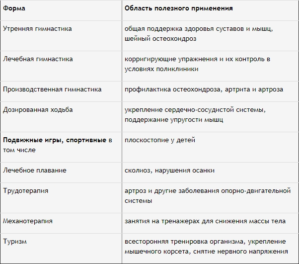 таблица форм и полезного применения лфк