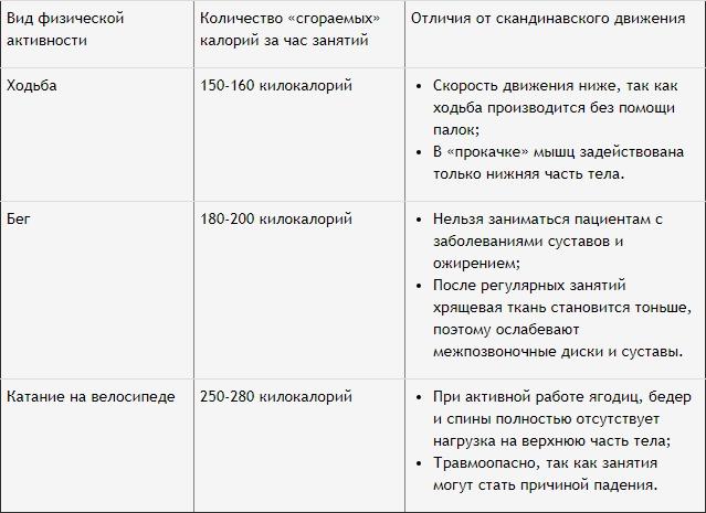 таблица траты калорий при физических нагрузках