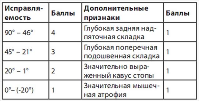 таблица пирани