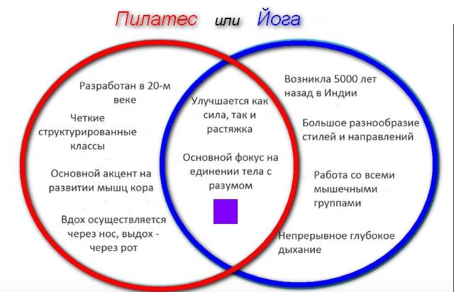 схема отличия 2х методик